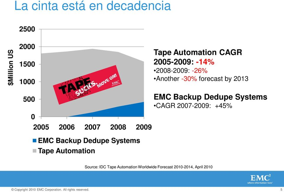 2006 2007 2008 2009 EMC Backup Systems Tape Automation EMC Backup Systems CAGR