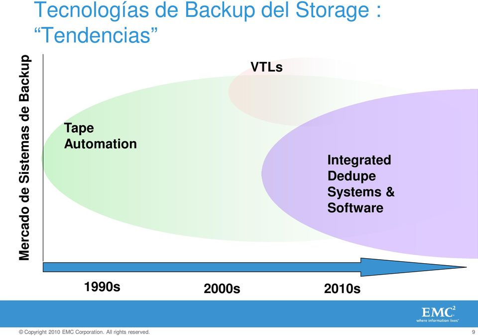 Backup Tape Automation VTLs