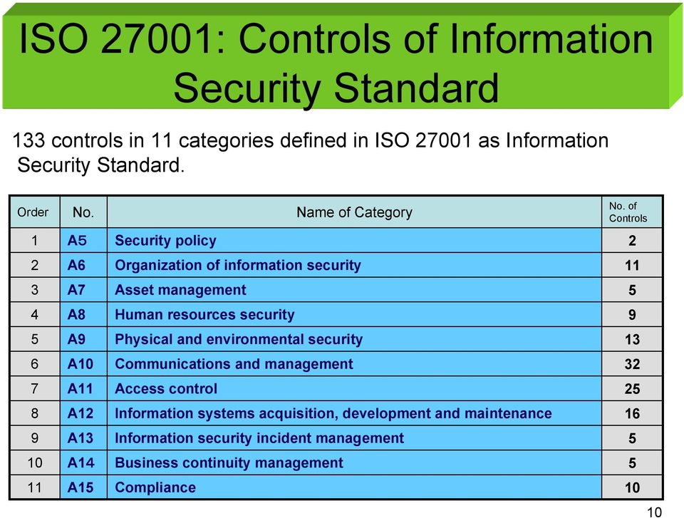 of Controls 1 A5 Security policy 2 2 A6 Organization of information security 11 3 A7 Asset management 5 4 A8 Human resources security 9 5 A9