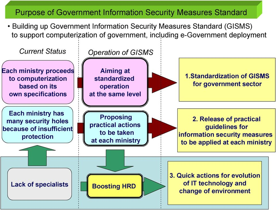 Standardization of GISMS for government sector Each ministry has many security holes because of insufficient protection Proposing practical actions to be taken at each ministry 2.