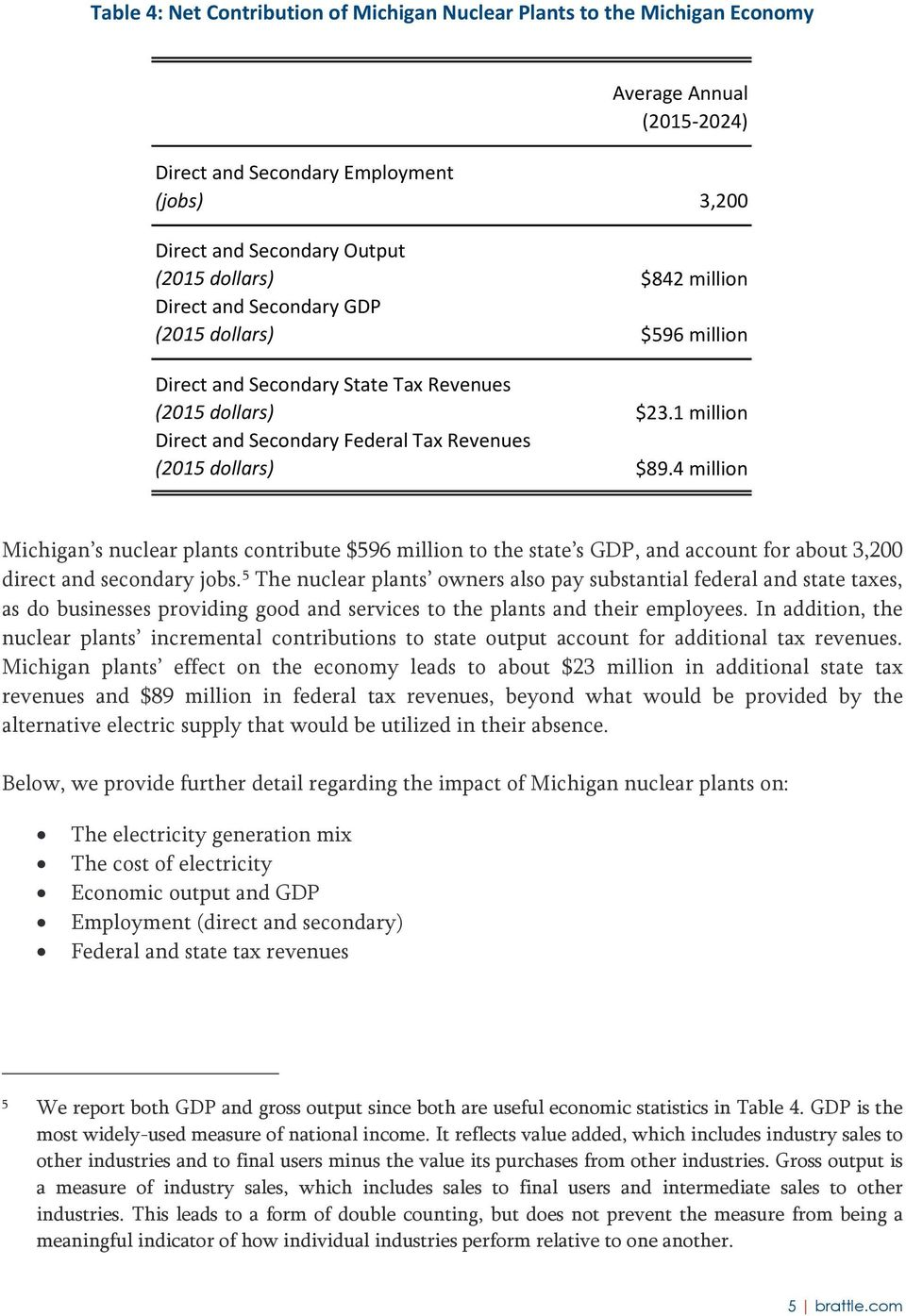 4 million Michigan s nuclear plants contribute $596 million to the state s GDP, and account for about 3,200 direct and secondary jobs.