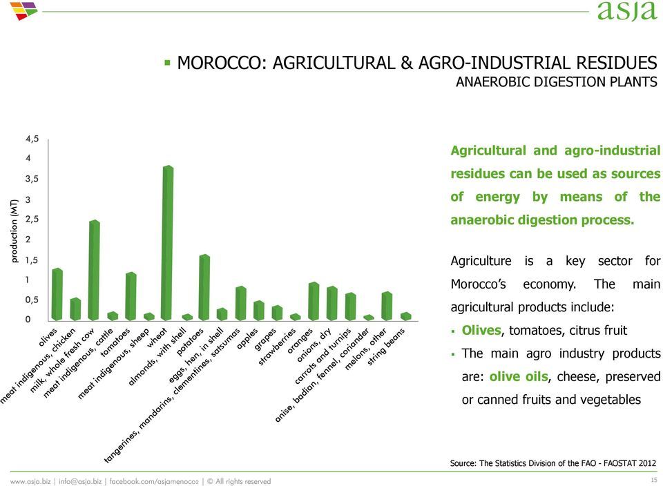 Agriculture is a key sector for Morocco s economy.
