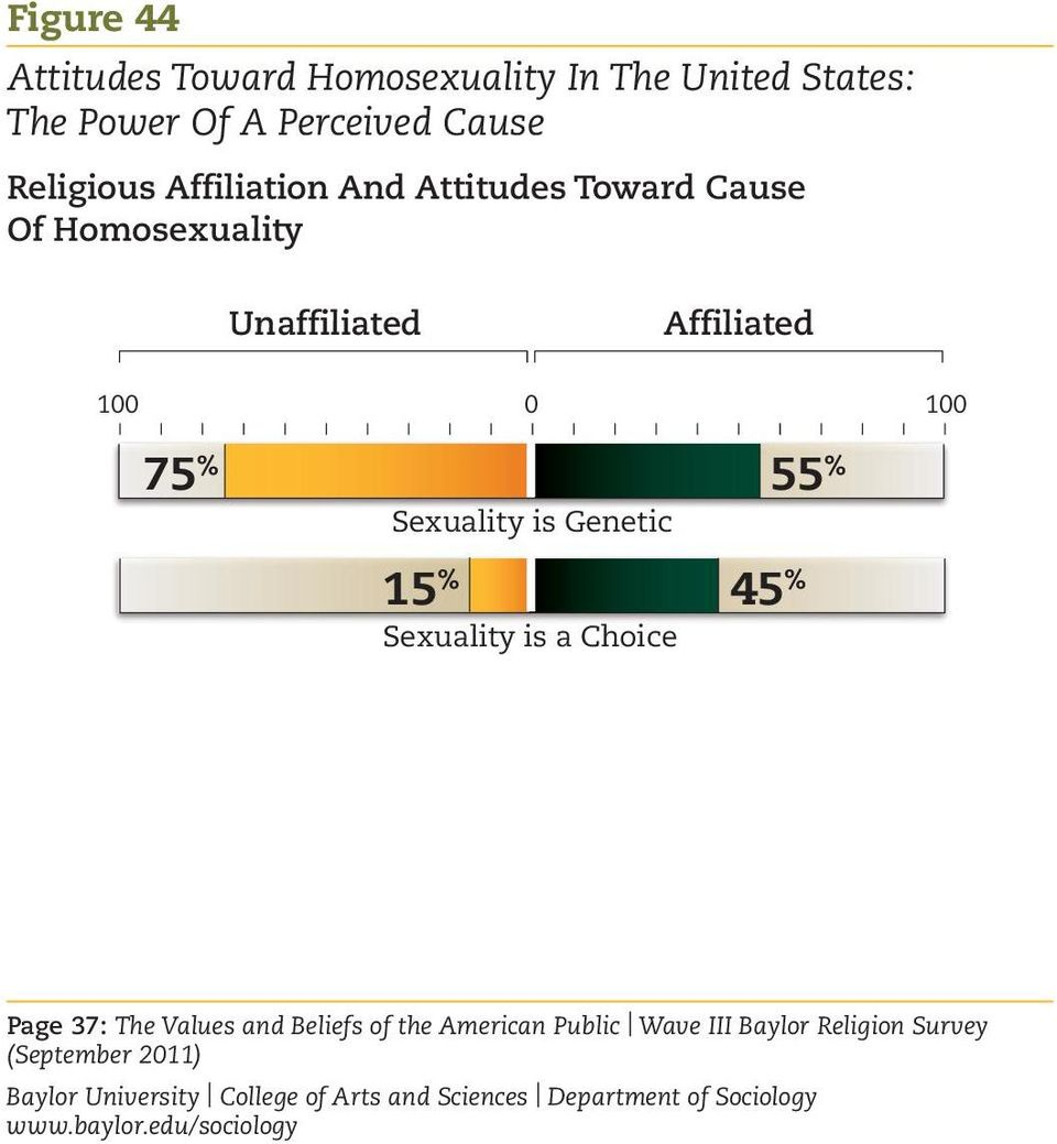 Unaffiliated Affiliated 100 0 100 75 % Sexuality is Genetic 15 % Sexuality is a