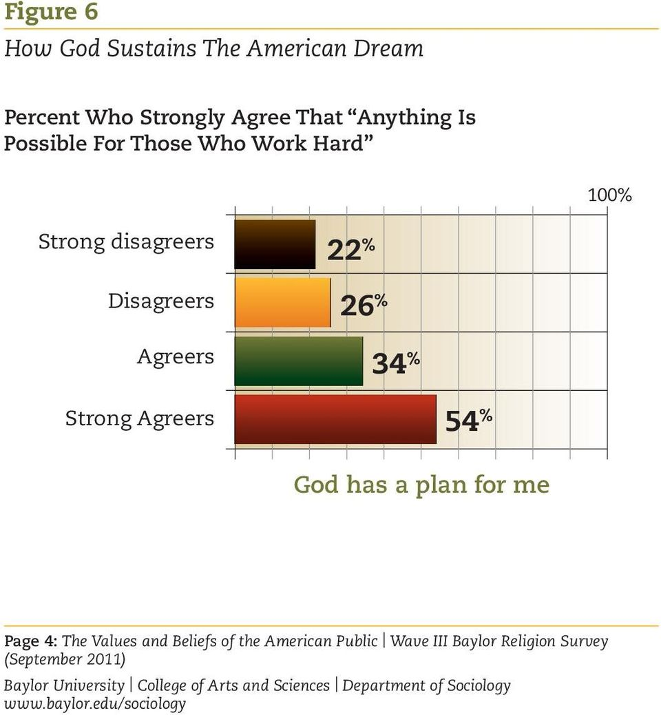 Disagreers 22 % 26 % Agreers 34 % 54 % Strong Agreers God has a plan for me
