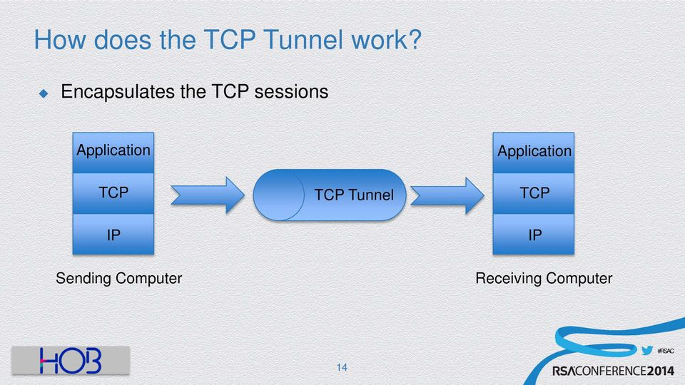 Application Application TCP IP TCP