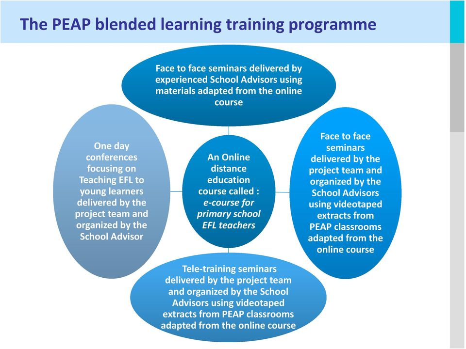 school EFL teachers Face to face seminars delivered by the project team and organized by the School Advisors using videotaped extracts from PEAP classrooms adapted from the