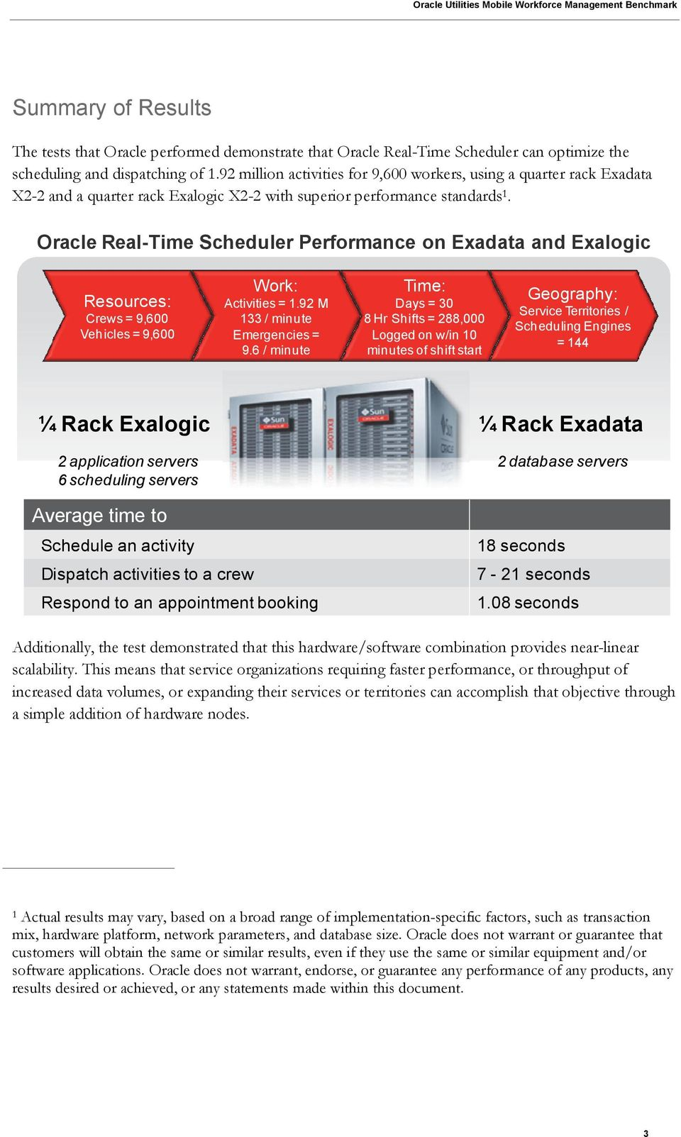 Oracle Real-Time Scheduler Performance on Exadata and Exalogic Resources: Crews = 9,600 Vehicles = 9,600 Work: Activities = 1.92 M 133 / minute Emergencies = 9.
