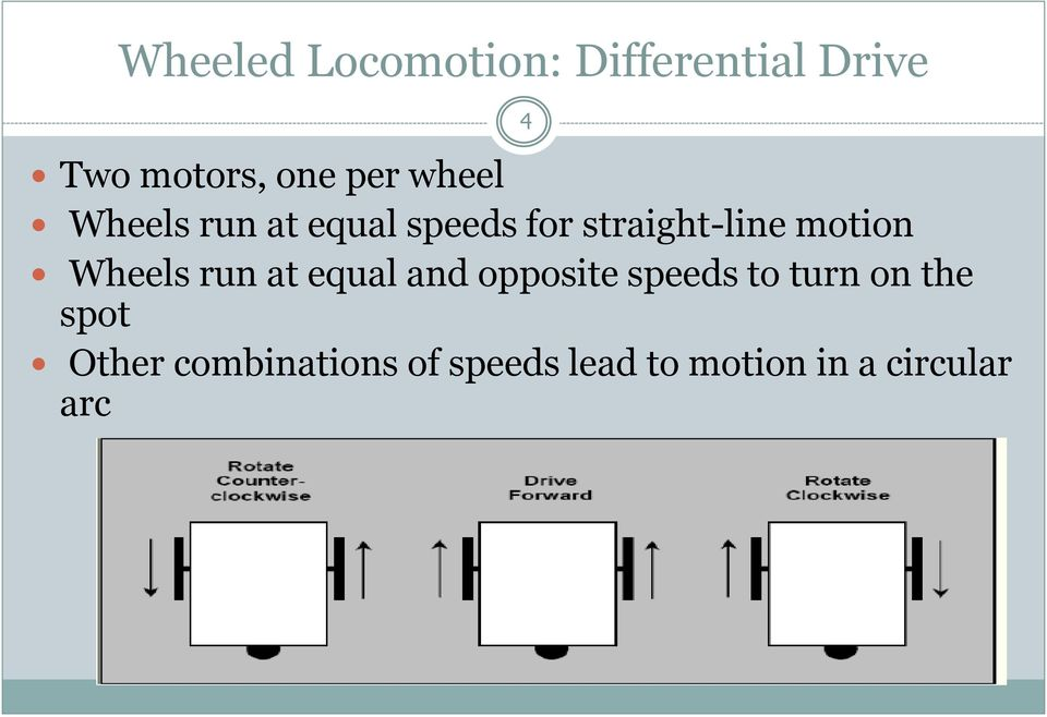 motion Wheels run at equal and opposite speeds to turn on