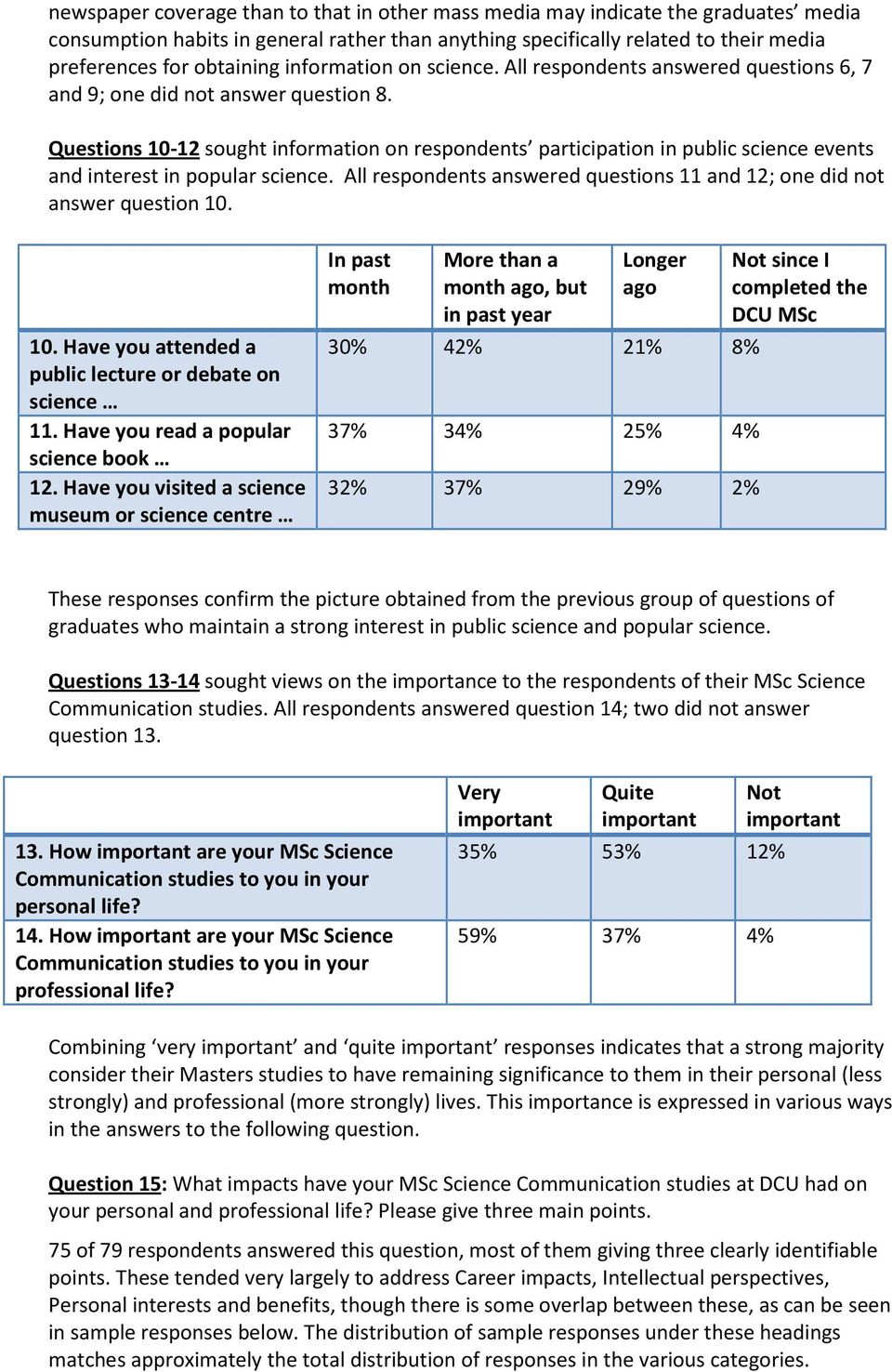 Questions 10-12 sought information on respondents participation in public science events and interest in popular science. All respondents answered questions 11 and 12; one did not answer question 10.