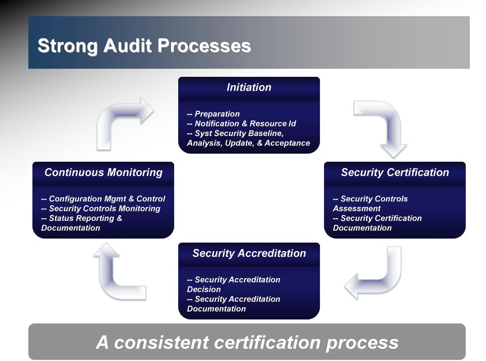 Monitoring -- Status Reporting & Documentation -- Security Controls Assessment -- Security Certification Documentation