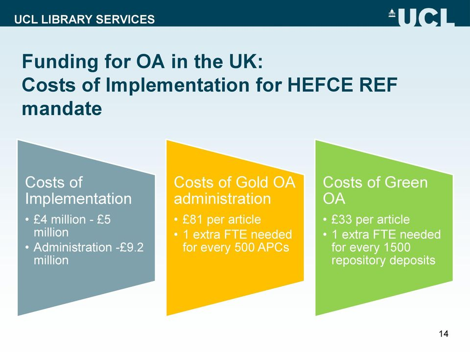 2 million Costs of Gold OA administration 81 per article 1 extra FTE needed for