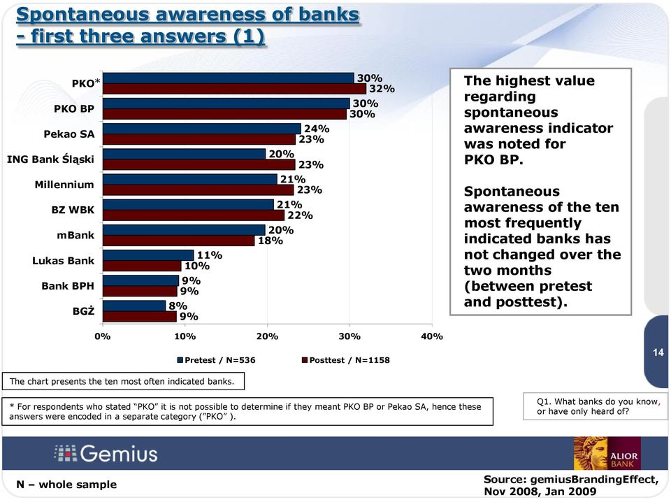 Spontaneous awareness of the ten most frequently indicated banks has not changed over the two months (between pretest and posttest).