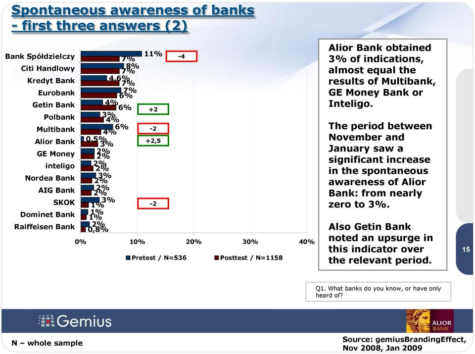 Alior Bank obtained 3% of indications, almost equal the results of Multibank, GE Money Bank or Inteligo.
