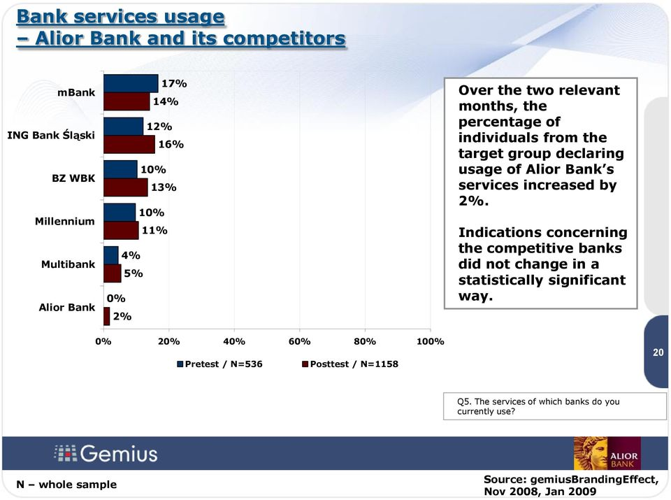 services increased by 2%. Indications concerning the competitive banks did not change in a statistically significant way.