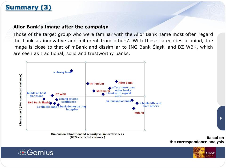 With these categories in mind, the image is close to that of mbank and dissimilar to ING Bank