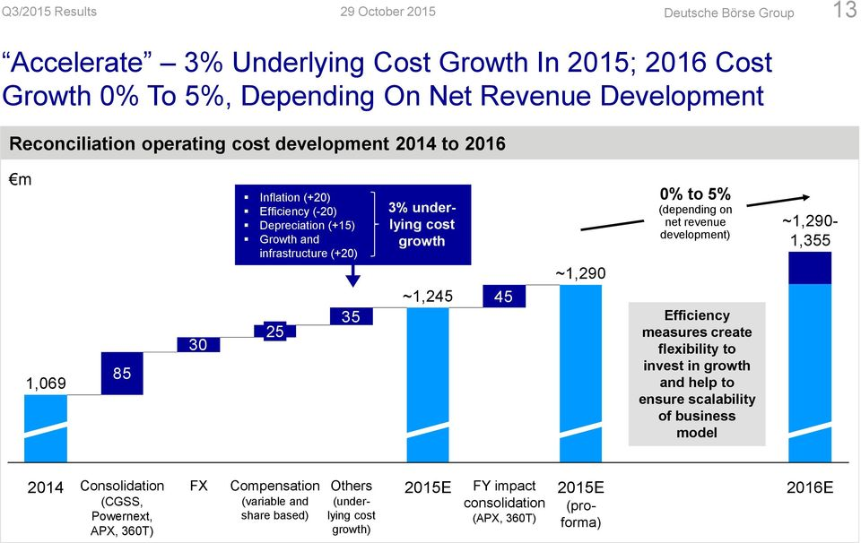 to 5% (depending on net revenue development) Efficiency measures create flexibility to invest in growth and help to ensure scalability of business model ~1,290-1,355 2014