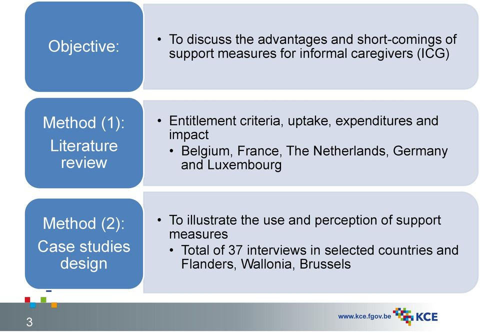 France, The Netherlands, Germany and Luxembourg Method (2): Case studies design To illustrate the use