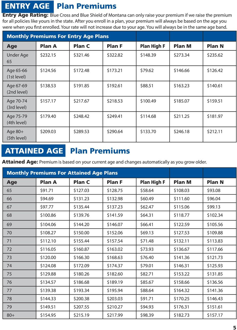 Monthly Premiums For Entry Age Plans Age Plan A Plan C Plan F Plan High F Plan M Plan N Under Age 65 Age 65-66 (1st level) Age 67-69 (2nd level) Age 70-74 (3rd level) Age 75-79 (4th level) Age 80+