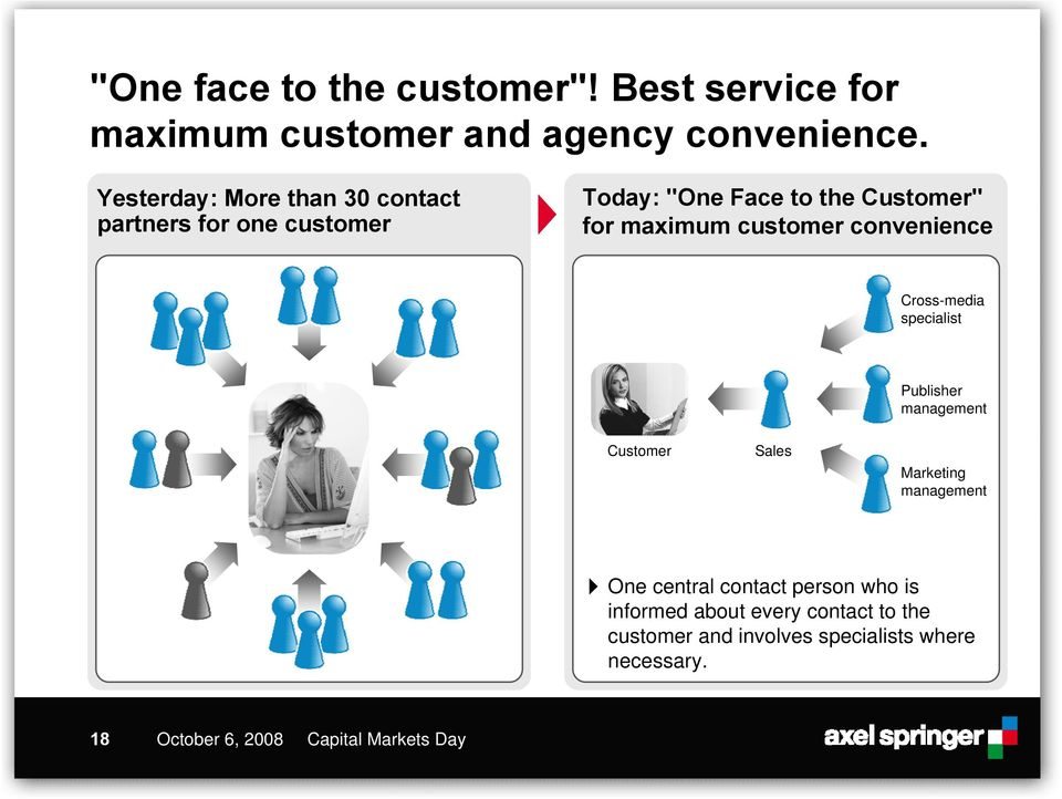 customer convenience Cross-media specialist Publisher management Customer Sales Marketing management