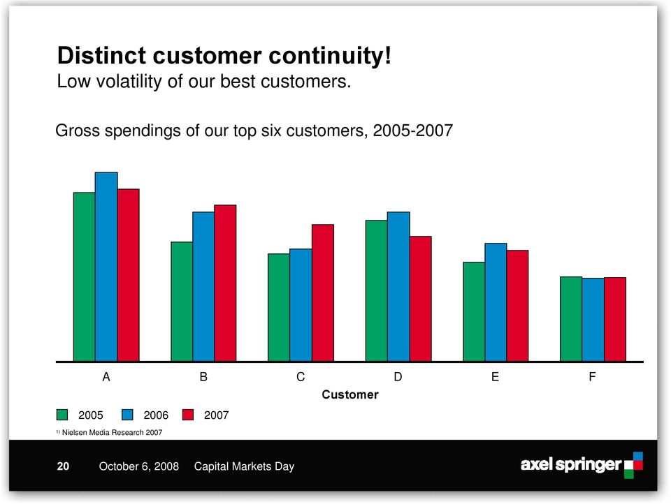 Gross spendings of our top six customers,