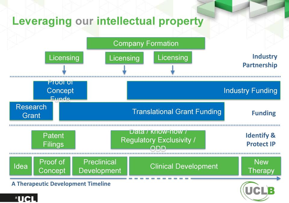 / know-how / Regulatory Exclusivity / ODD Industry Funding Funding Identify & Protect IP Idea