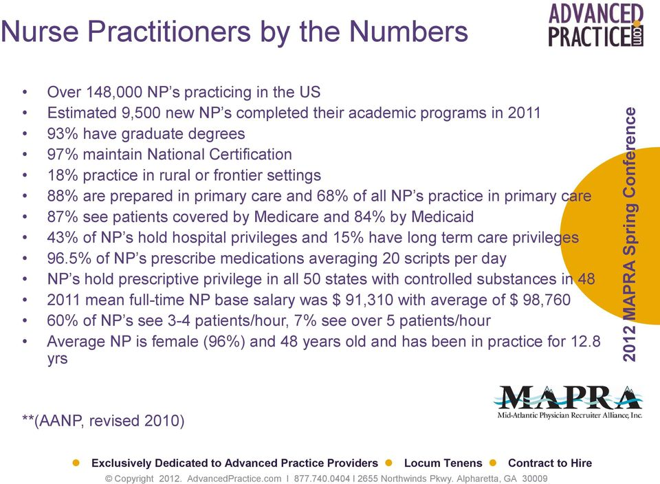 NP s hold hospital privileges and 15% have long term care privileges 96.
