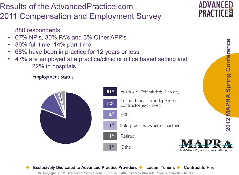 30% PA s and 3% Other APP s 86% full-time, 14% part-time 68% have been