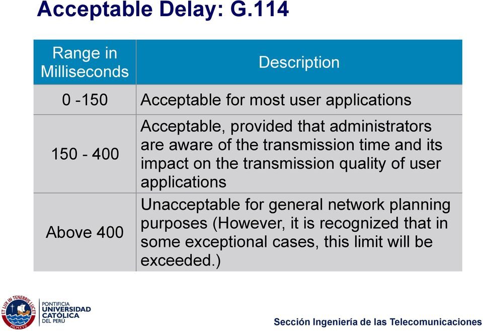 Acceptable, provided that administrators are aware of the transmission time and its impact on the