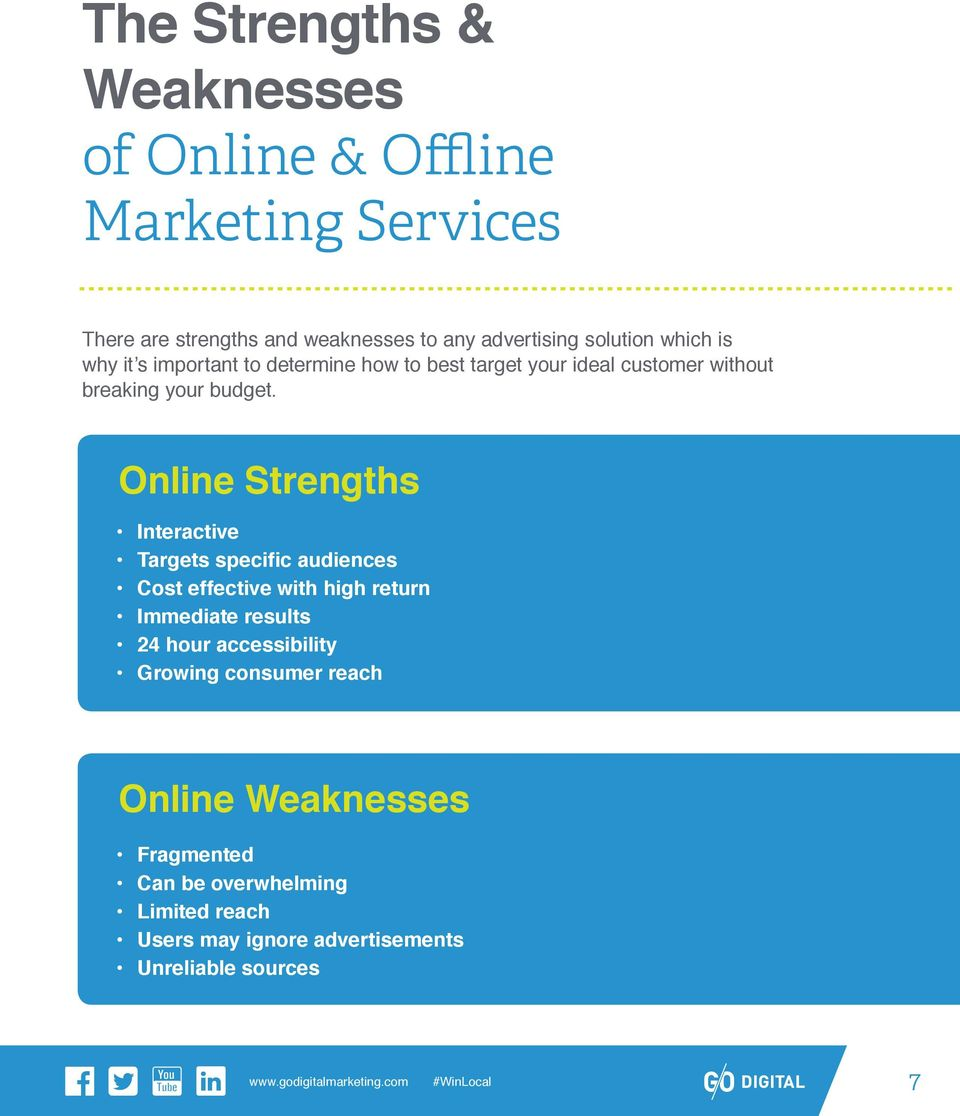 Online Strengths Interactive Targets specific audiences Cost effective with high return Immediate results 24 hour
