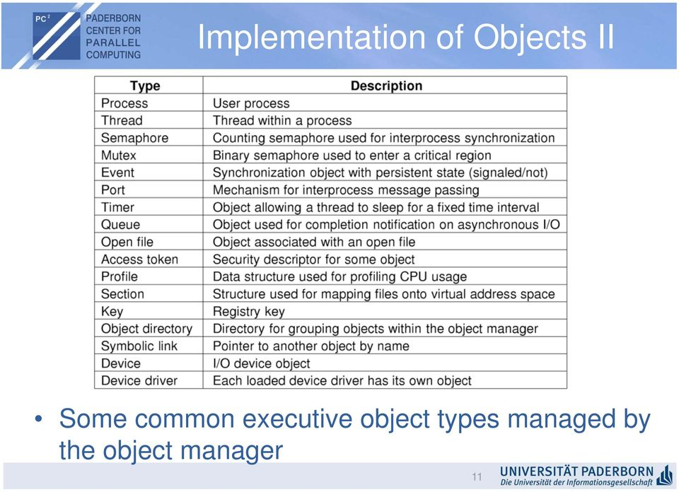 executive object types