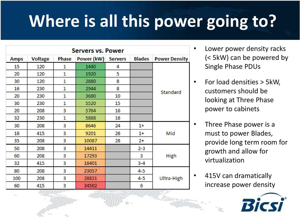 densities > 5kW, customers should be looking at Three Phase power to cabinets Three