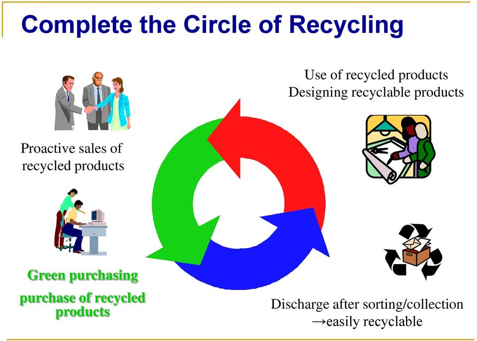 of recycled products Green purchasing purchase of