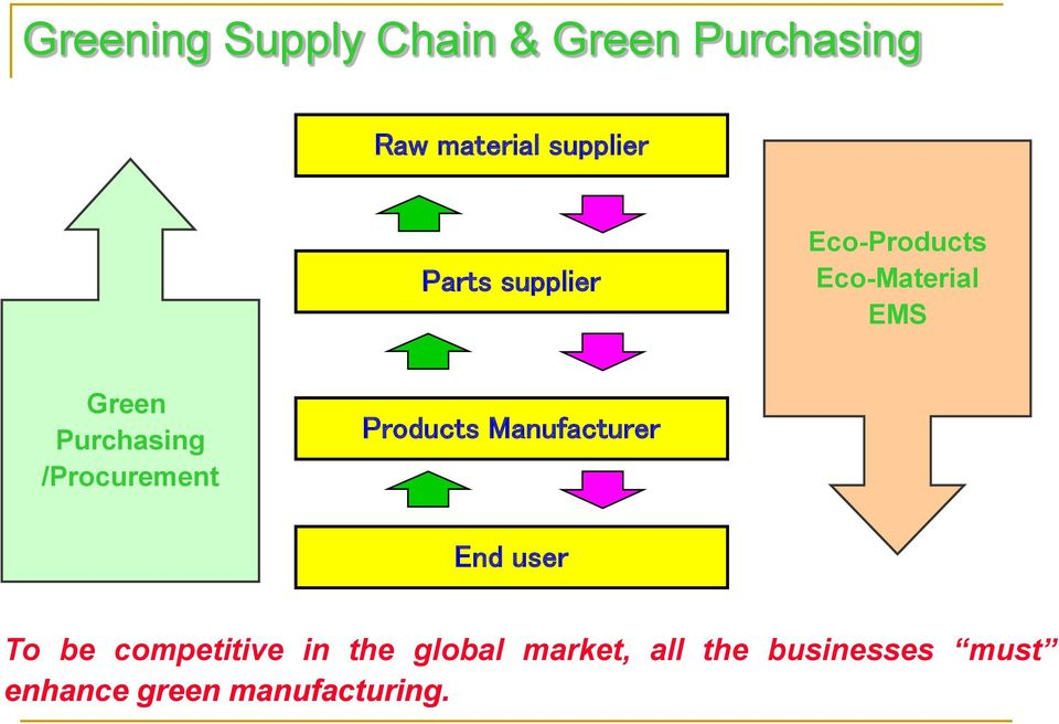 /Procurement Products Manufacturer End user To be competitive in
