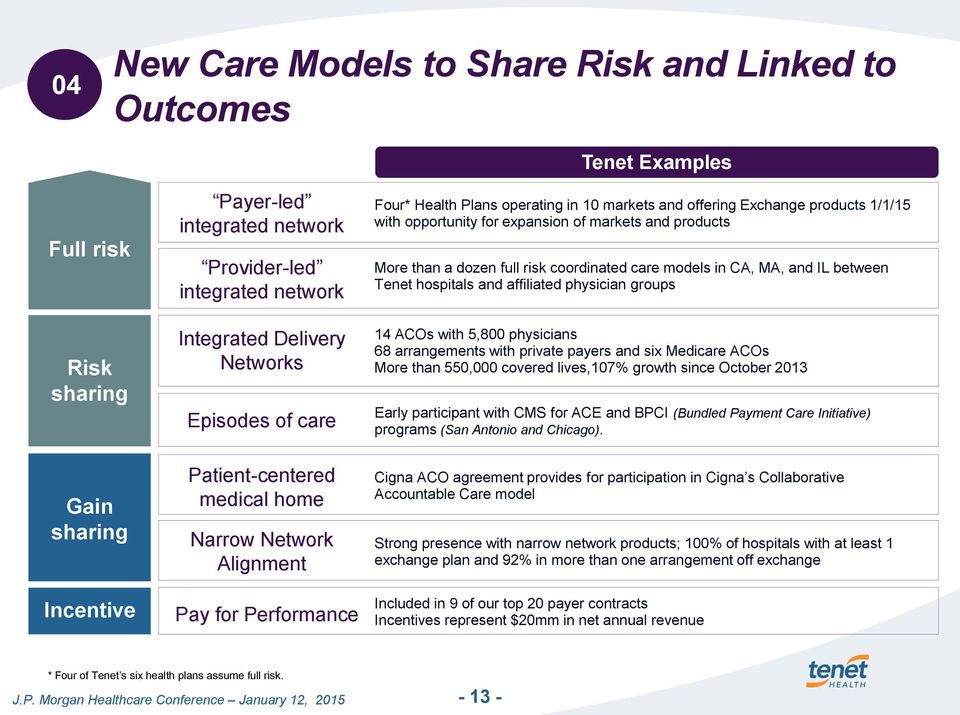 opportunity for expansion of markets and products More than a dozen full risk coordinated care models in CA, MA, and IL between Tenet hospitals and affiliated physician groups 14 ACOs with 5,800