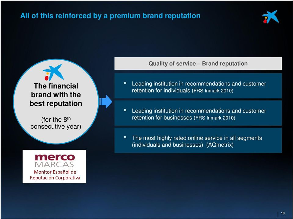 retention for individuals (FRS Inmark 2010) Leading institution in recommendations and customer retention for