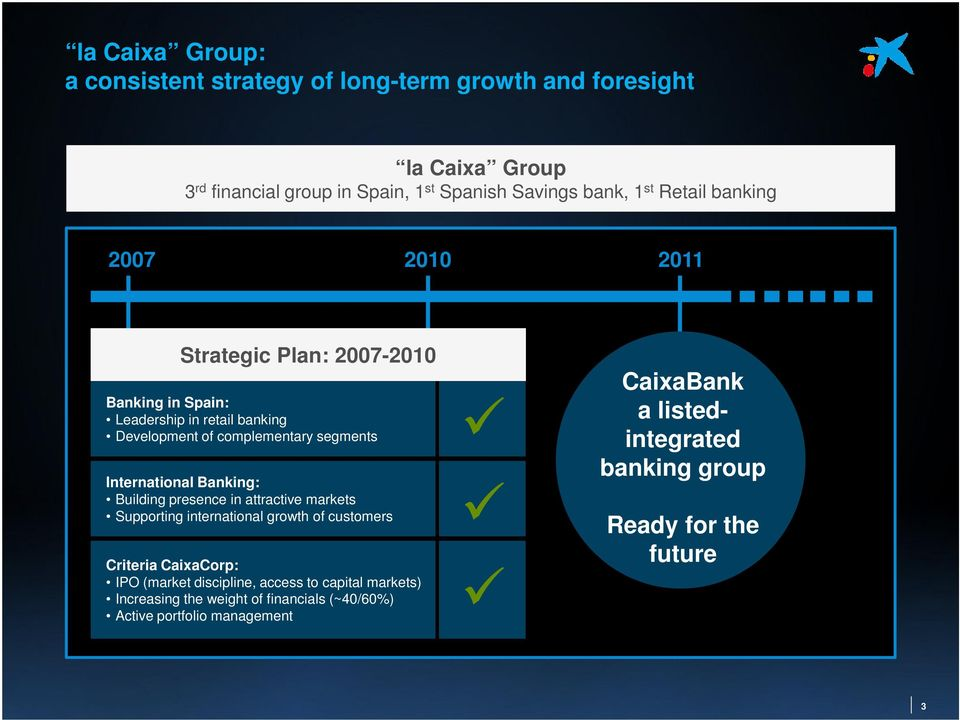 International : Building presence in attractive markets Supporting international growth of customers Criteria CaixaCorp: IPO (market discipline,