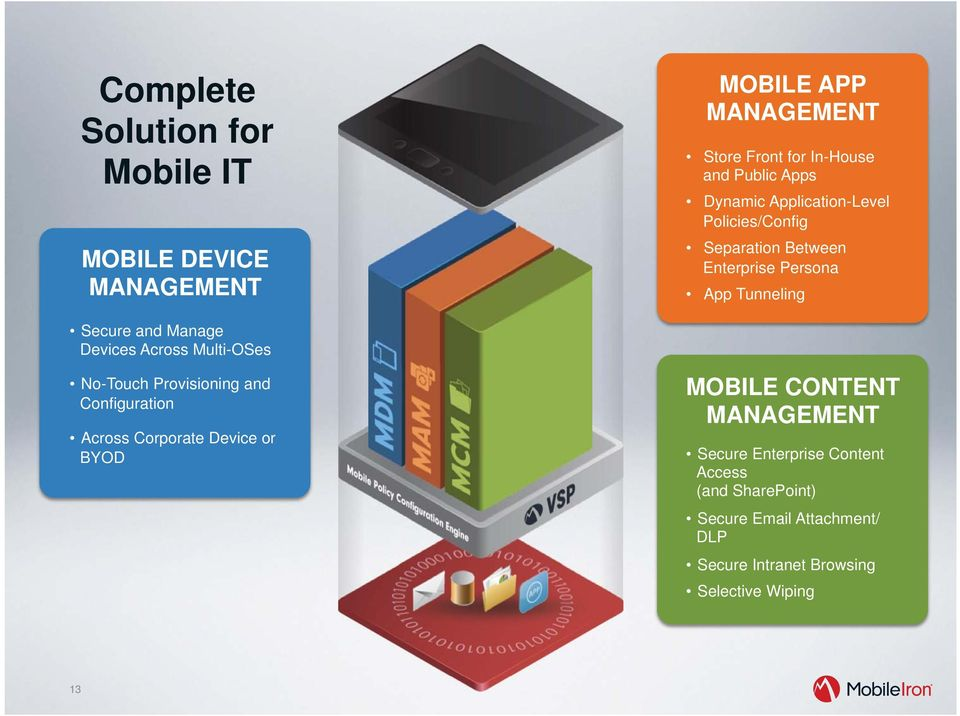 Across Multi-OSes No-Touch Provisioning and Configuration Across Corporate Device or BYOD MOBILE CONTENT MANAGEMENT