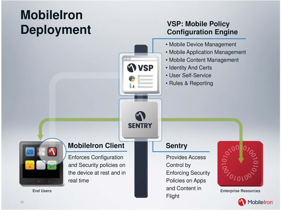 Client Sentry 20 End Users Enforces Configuration and Security policies on the device at rest and in real