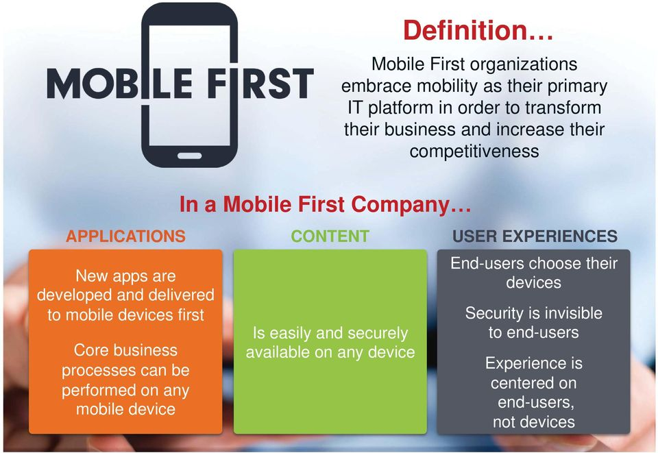 processes can be performed on any mobile device In a Mobile First Company CONTENT Is easily and securely available on any