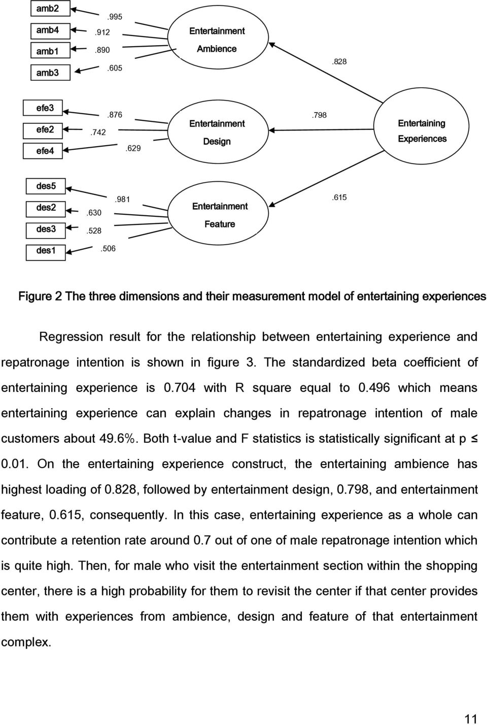 506 A Figure 2 The three dimensions and their measurement model of entertaining experiences Regression result for the relationship between entertaining experience and repatronage intention is shown