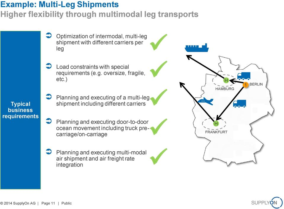) H HAMBURG 1 BERLIN Typical business requirements Planning and executing of a multi-leg shipment including different carriers Planning and