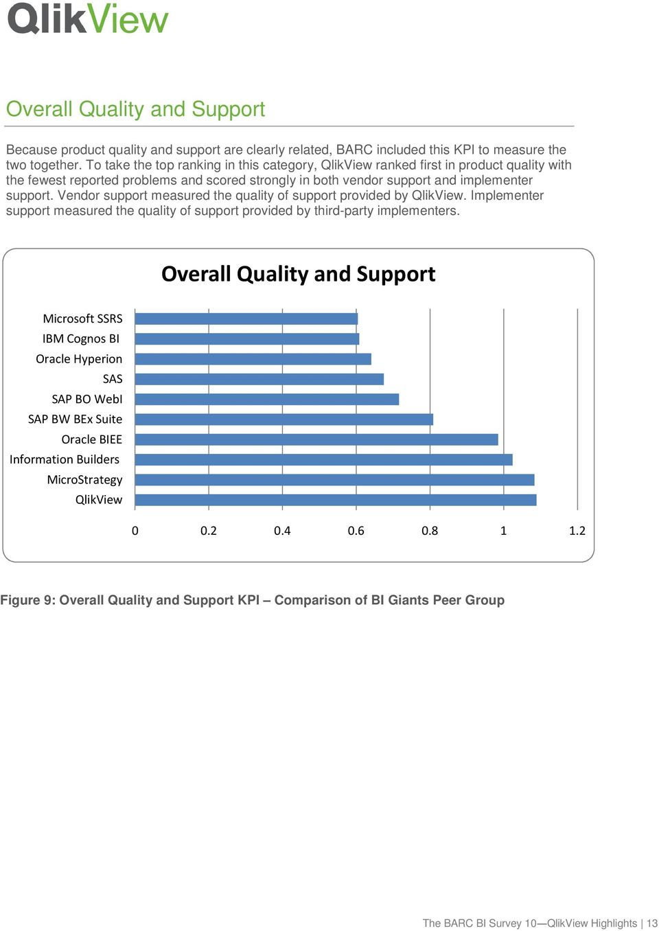 implementer support. Vendor support measured the quality of support provided by.