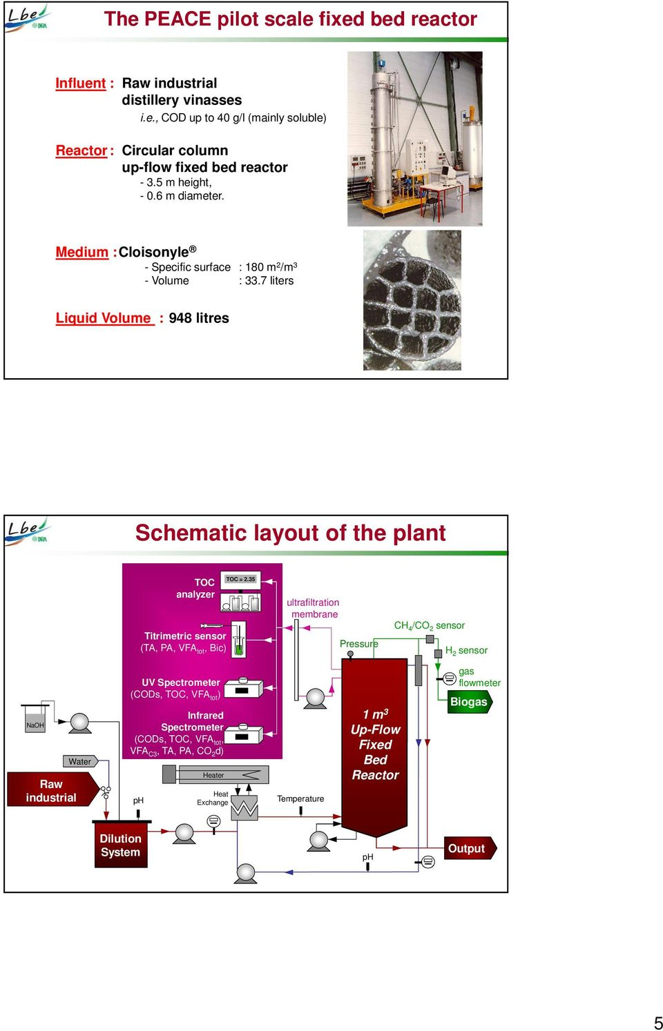 7 liters Liquid Volume : 948 litres Schematic layout of the plant TOC analyzer Titrimetric sensor (TA, PA, VFA tot, Bic) TOC = 2.