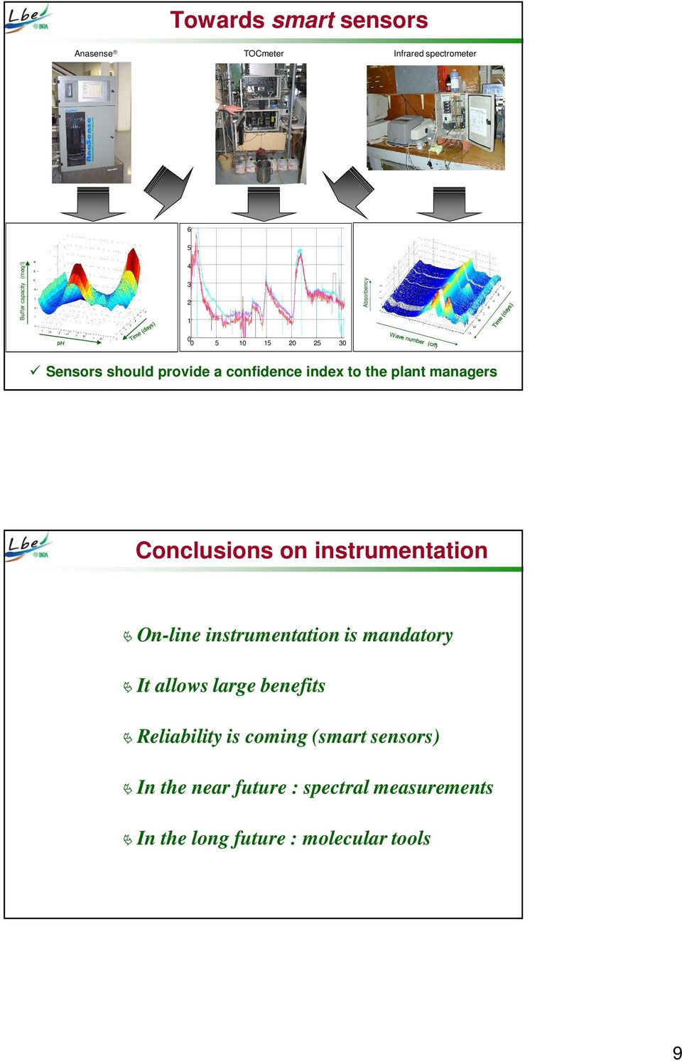Conclusions on instrumentation On-line instrumentation is mandatory It allows large benefits
