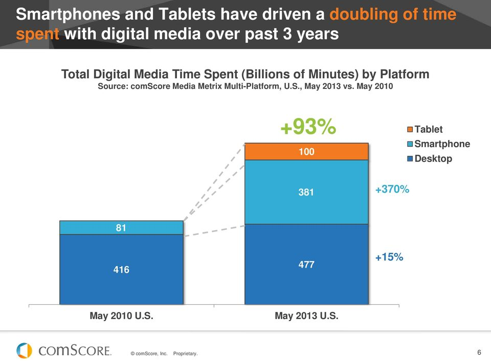 Platform Source: comscore Media Metrix Multi-Platform, U.S., May 2013 vs.