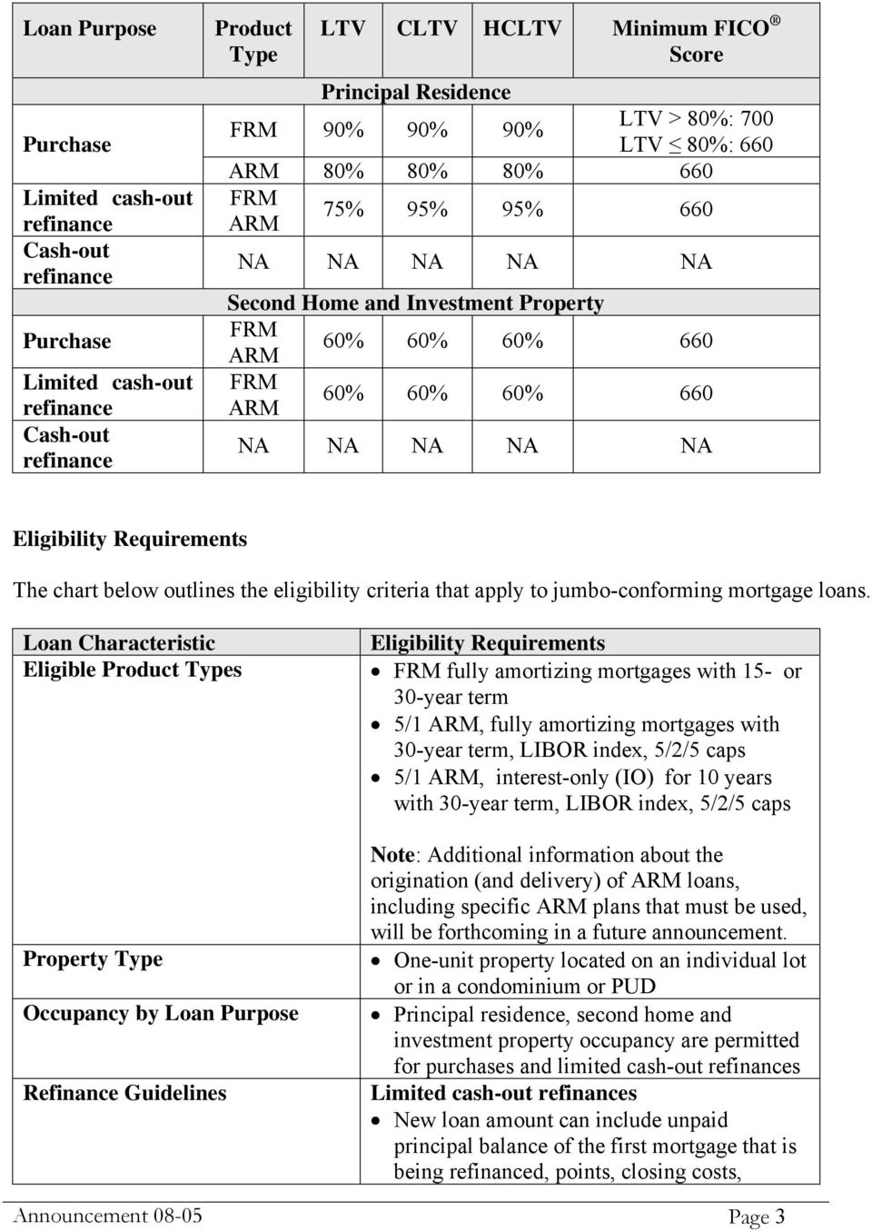 Eligibility Requirements The chart below outlines the eligibility criteria that apply to jumbo-conforming mortgage loans.