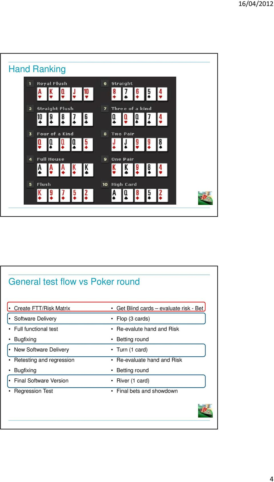 Version Regression Test Get Blind cards evaluate risk - Bet Flop (3 cards) Re-evalute hand and Risk