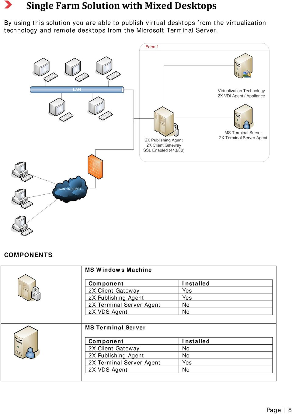 virtualization technology and remote desktops from the