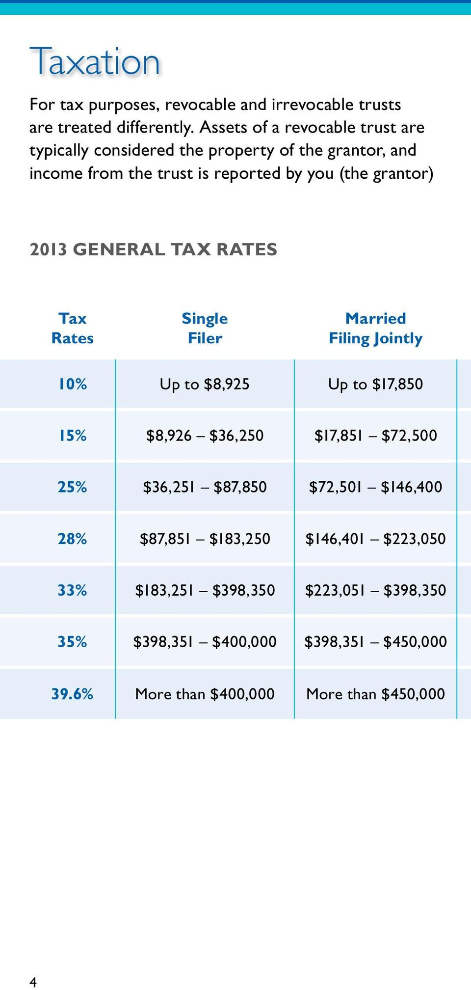 2013 GENERAL TAX RATES Tax Rates Single Filer Married Filing Jointly 10% Up to $8,925 Up to $17,850 15% $8,926 $36,250 $17,851 $72,500 25%