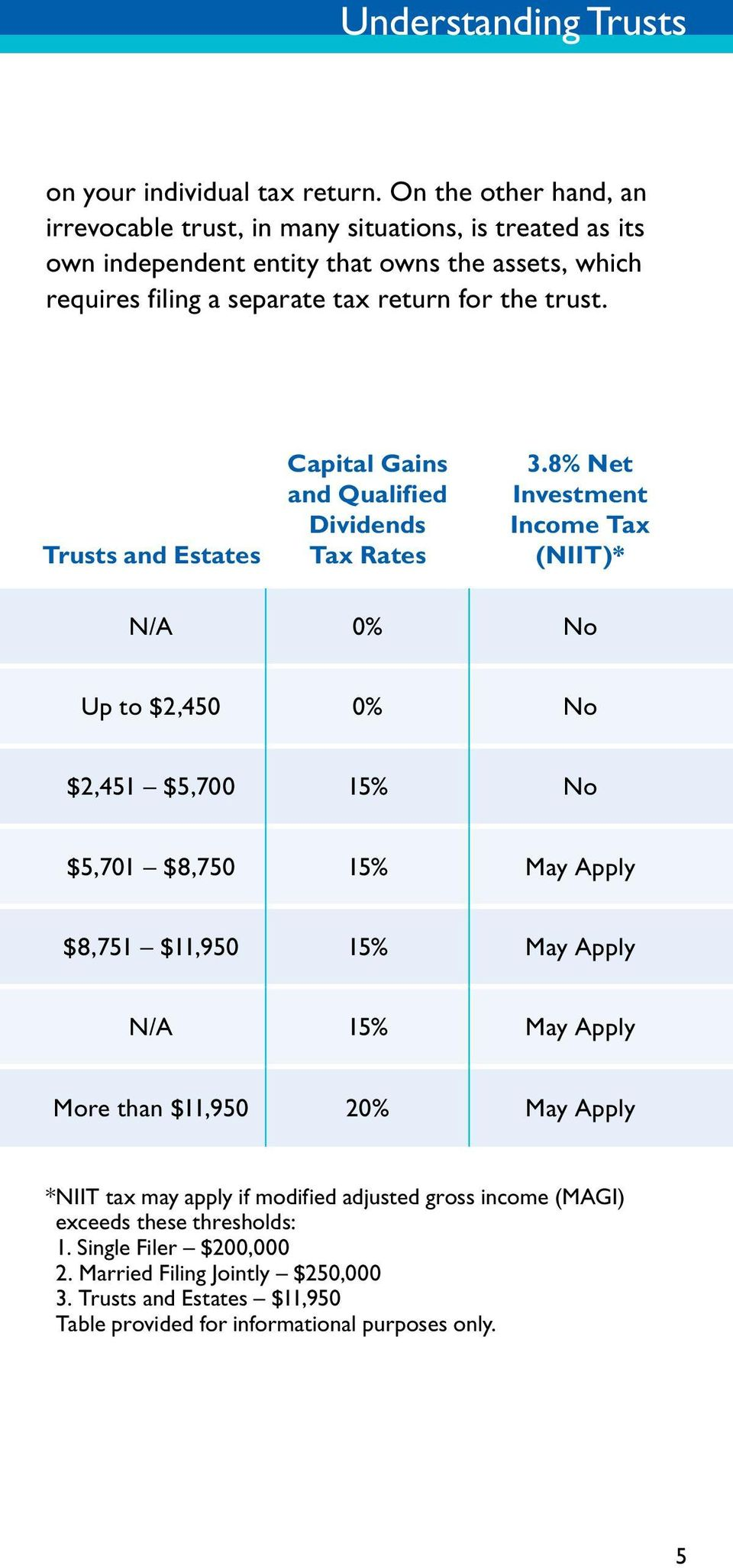 Trusts and Estates Capital Gains and Qualified Dividends Tax Rates 3.